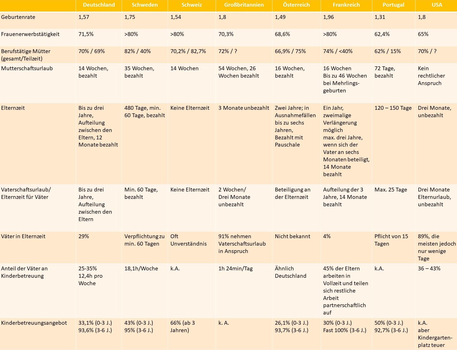 Tabelle_Ländervergleich-Vereinbarkeit Familie Beruf - Jobs für Mütter Väter - Jobbörse
